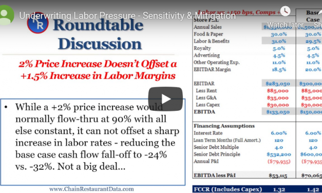 Underwriting Labor Inflation