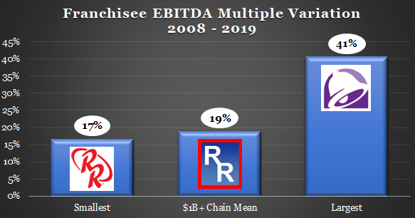 2H:19 Franchisee EBITDA Multiples