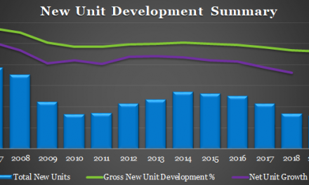 Unit & Sales Growth