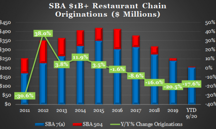 Restaurant Finance & 2H:20 Valuation Update