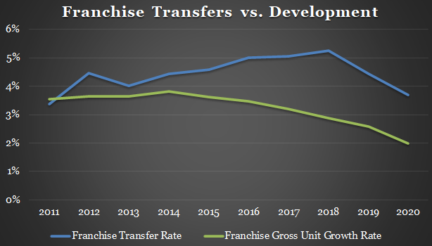Franchised Store Ownership Trends