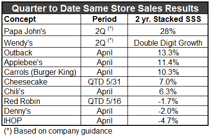 Quarter to Date Sales